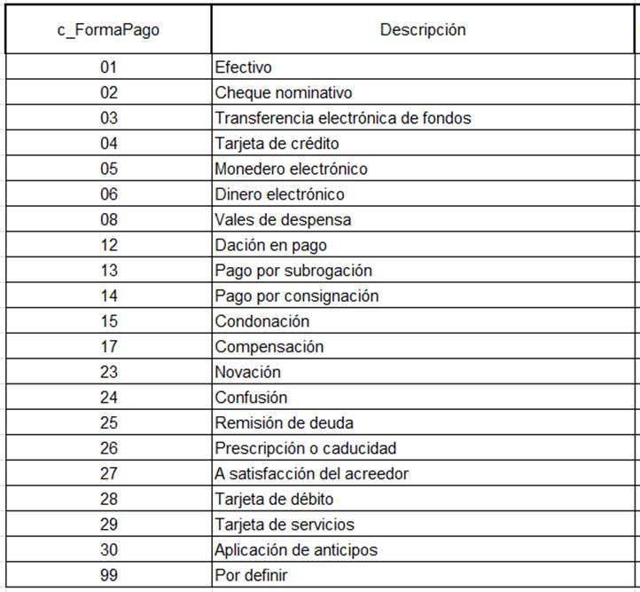 7b3db872f4a4 Forma y Método de Pago en la nueva factura electrónica