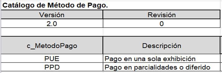 7b80b9005473 Forma de Pago y Método de Pago en la factura electrónica 2018